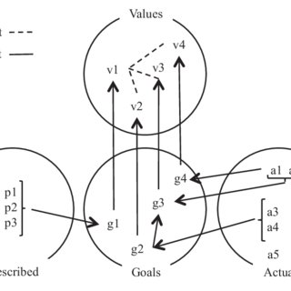 (PDF) Towards analysing the rationale of information