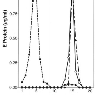 Effect of cross-linking with EGS on liposome binding. (A