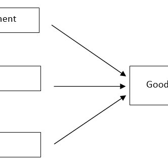 Organization Chart of The Internal Audit Department of the