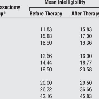 (PDF) Speech intelligibility after glossectomy and speech
