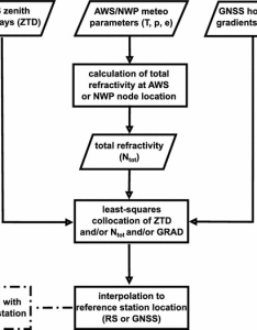 Solution flowchart used in the framework of study aws meteorological parameters are for also rh researchgate