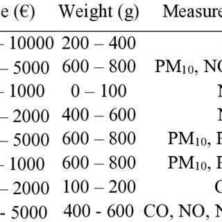(PDF) A methodology for the characterization of portable