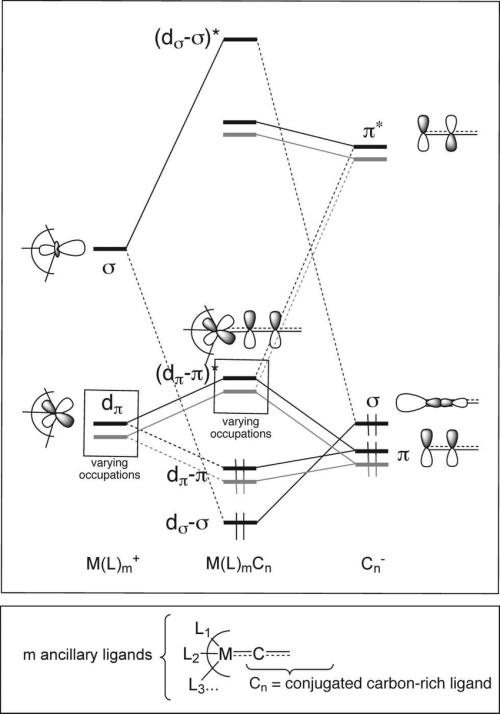 small resolution of scheme 3 qualitative orbital interaction diagram between the frontier orbitals of a metallic fragment m
