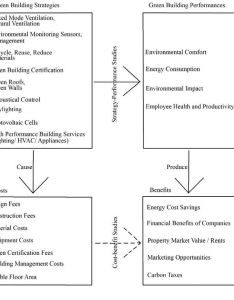 Flowchart of green cost benefit methodology approach also download rh researchgate