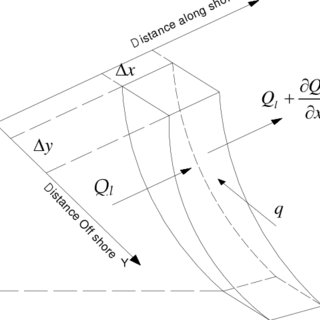 (PDF) A Mathematical Model to Predict Frequency of Sand
