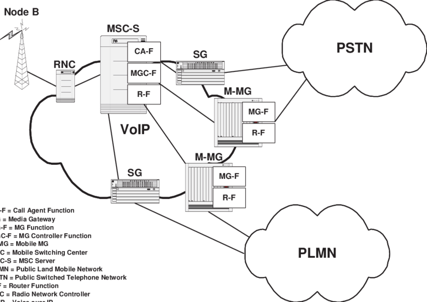 The softswitch architecture applied to a PLMN network