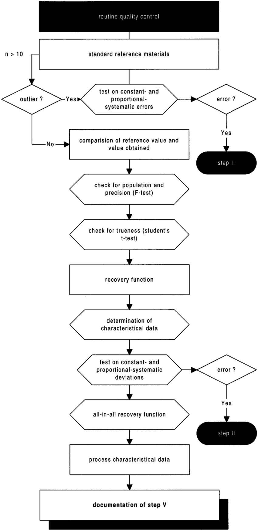 hight resolution of flow chart of step v routine quality control with standard reference materials