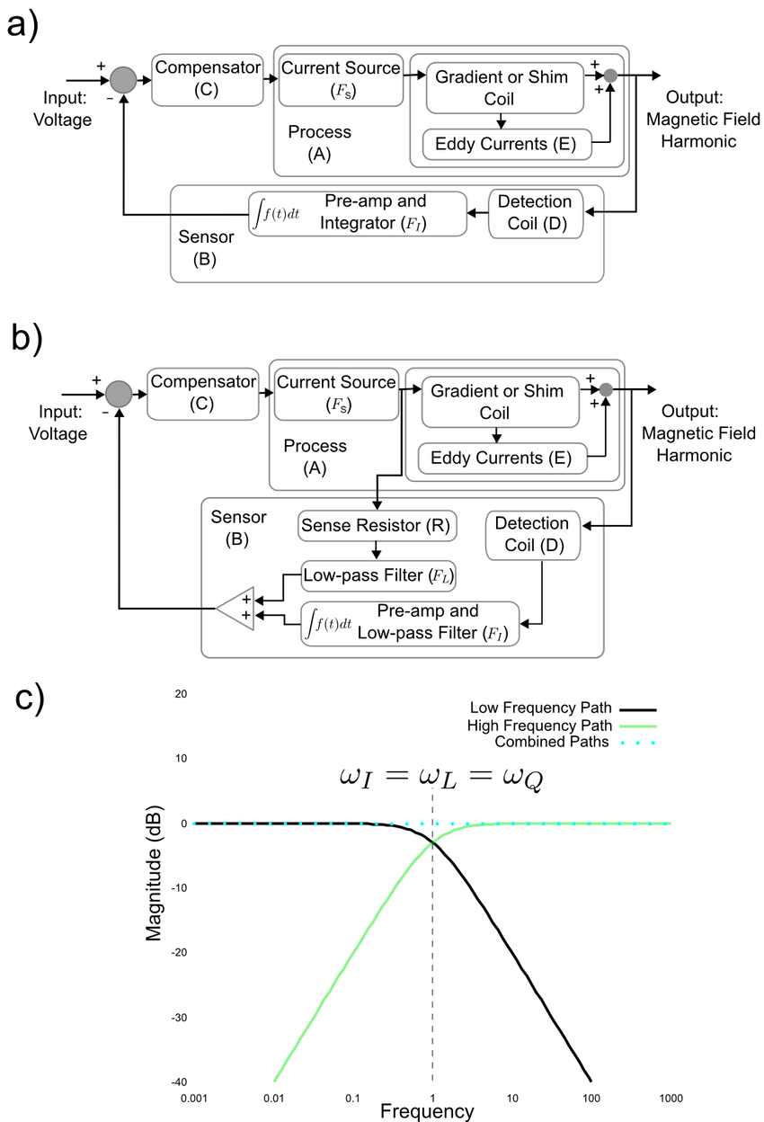 medium resolution of 1 the feedback diagram in a assumes an ideal integrator circuit with absolutely zero offset however to be practical the feedback path is split as shown