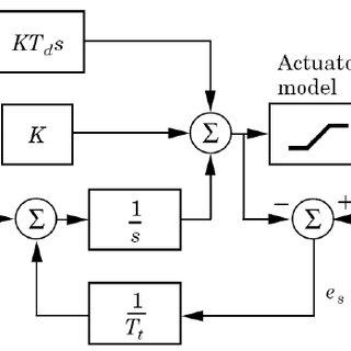 ndustrial electro-hydraulic linear position control