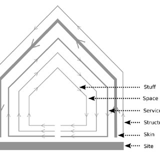 Information architecture pace layering models. Each model