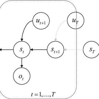 (PDF) Active inference and agency: Optimal control without