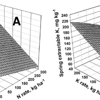 Predicted quality response surface of Kentucky bluegrass