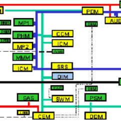2004 Volvo Xc90 Wiring Diagram Vdo Ammeter Shunt Distributed Control Architecture For The Two Can Buses And Some Other Networks Connect