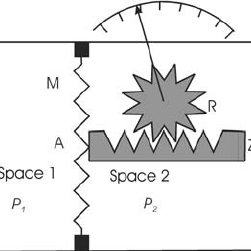 Schematic of a spinning rotor gauge. 1 rotor; 2 vacuum