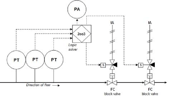 Example of HIPPS Architecture HIPPS Operating Philosophy A