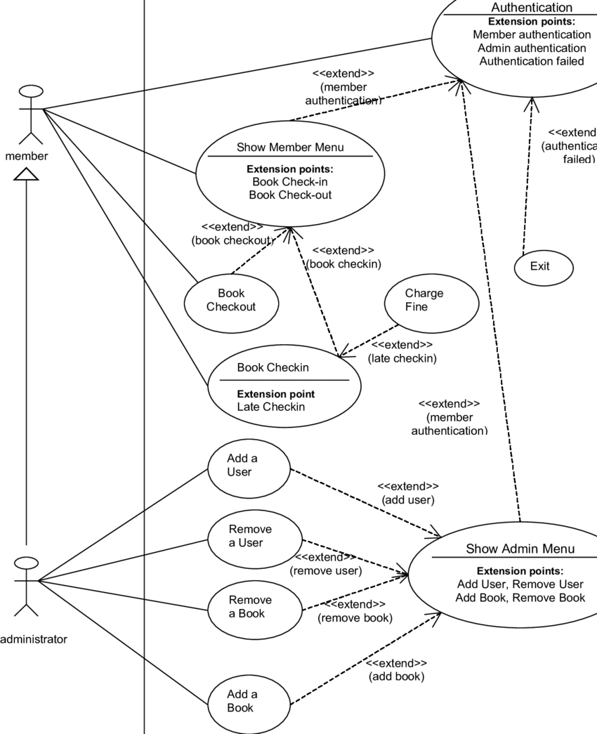 Use Case diagram for Library System (Iteration 3