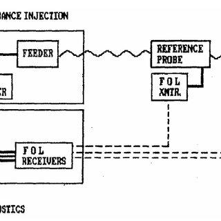 The LLCW system used at a Swedish Telecom NEMP study. N/A