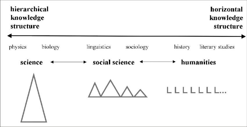 Vertical discourse as complementarities along a cline