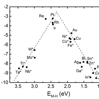 (A): Viscosity of aqueous solutions of NaOH (Data from
