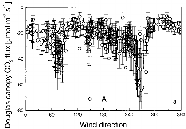 forest canopy diagram 120v wiring a deduced flux from the douglas fir against wind direction corresponding to