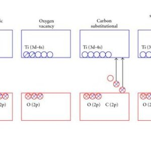 Composite phase diagram for TiO2 The anataseTiO2II, anataserutile, | Download Scientific