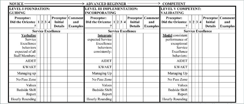Preceptor Progressive Orientation Level tool, which