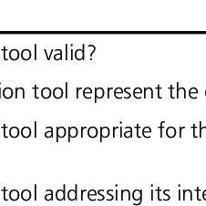 Preceptor Progressive Orientation Level Evaluation tool