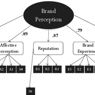 (PDF) The Impact of Consumer Interactions in Social