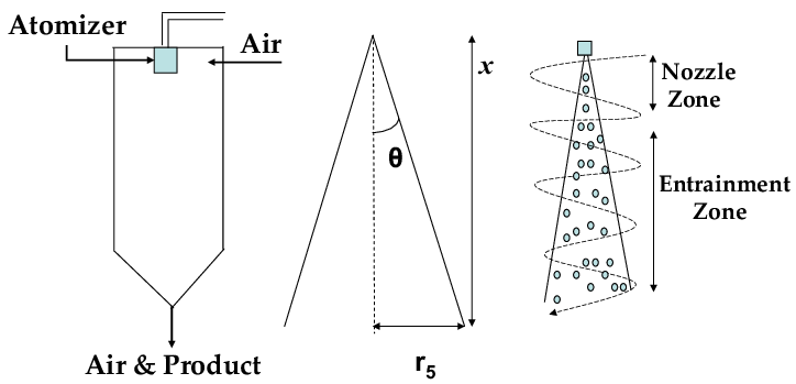 Left: Simple schematic of a spray dryer with co-current