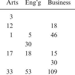 (PDF) Validating the Watson Glaser Critical Thinking Appraisal