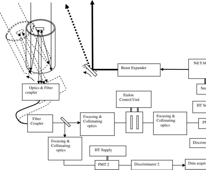 A generic Block diagram of an Incoherent Doppler lidar