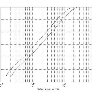 (PDF) Development of Rayleigh Doppler lidar system for