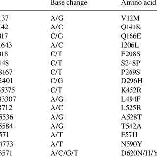 Circos plot incorporating differential gene expression and
