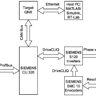 (PDF) HIL Simulator of Drives of an Industrial Robot with