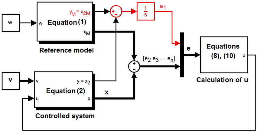 Block diagram of the proposed controlled system