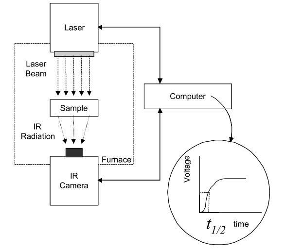Experimental setup for laser flash method of thermal