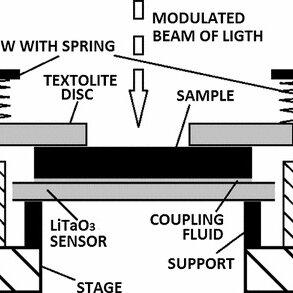 (PDF) Thermal Diffusivity, Effusivity, and Conductivity of