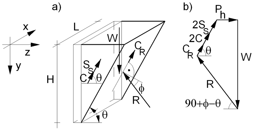a) 3D-view of the sliding block; b) Polygon of acting