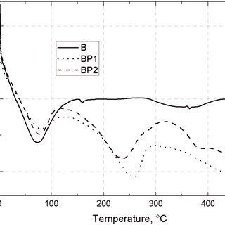 FTIR spectra of pure aminoethylaminopropylisobutyl POSS