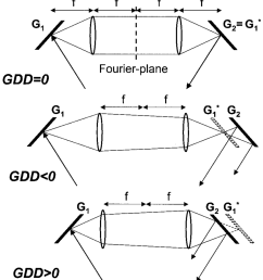 schematic of a grating pair stretcher consisting of two plane gratings g 1 and g 2 and two lenses if grating g 1 is imaged onto g 2 then the resultant  [ 850 x 943 Pixel ]