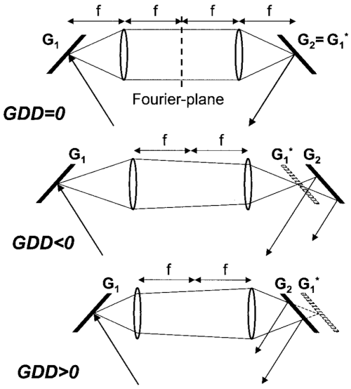 small resolution of schematic of a grating pair stretcher consisting of two plane gratings g 1 and g 2 and two lenses if grating g 1 is imaged onto g 2 then the resultant