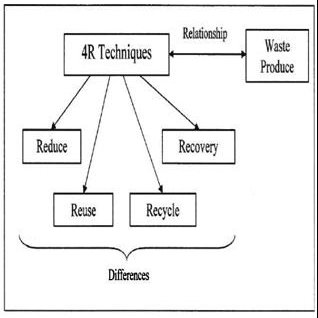 (PDF) Study of Management and Control of Waste