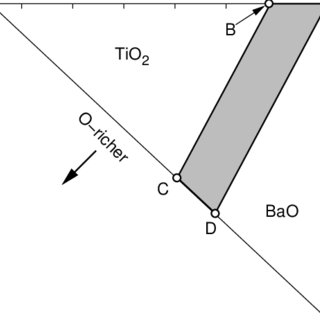 (PDF) Modeling the Electrical Conductivity in BaTiO3 on