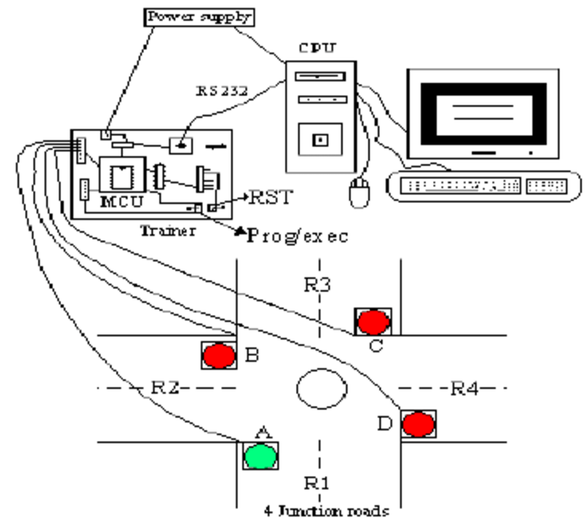 Block diagram of PC connected to trainer via RS 232 cable