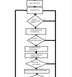block diagram of purposed approach a impulse noise detection [ 739 x 1225 Pixel ]
