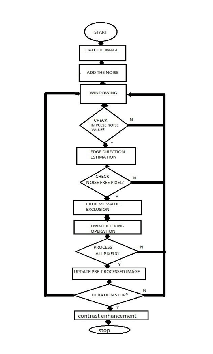 hight resolution of block diagram of purposed approach a impulse noise detection