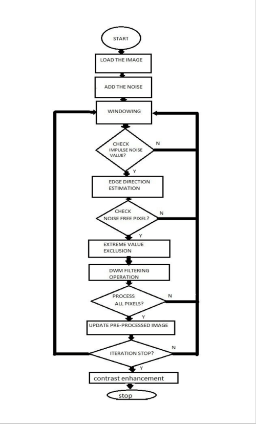 small resolution of block diagram of purposed approach a impulse noise detection