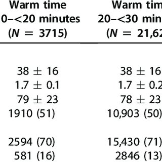 (PDF) Prolonged warm ischemia time is associated with