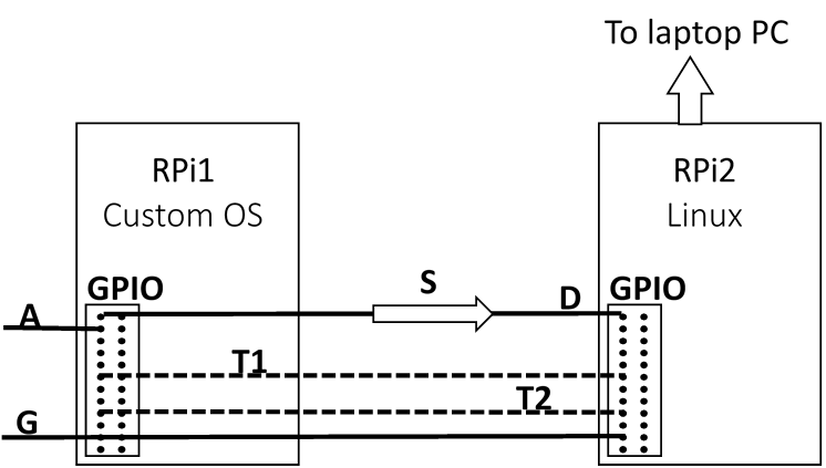 t1 line wiring diagram yamaha moto 4 parts figure a1 schematic showing the gpio connections for two raspberry pi devices channel a data signal from apd g ground