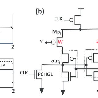 (a) MTJ sensing operation showing 'LOW' voltage for 'P